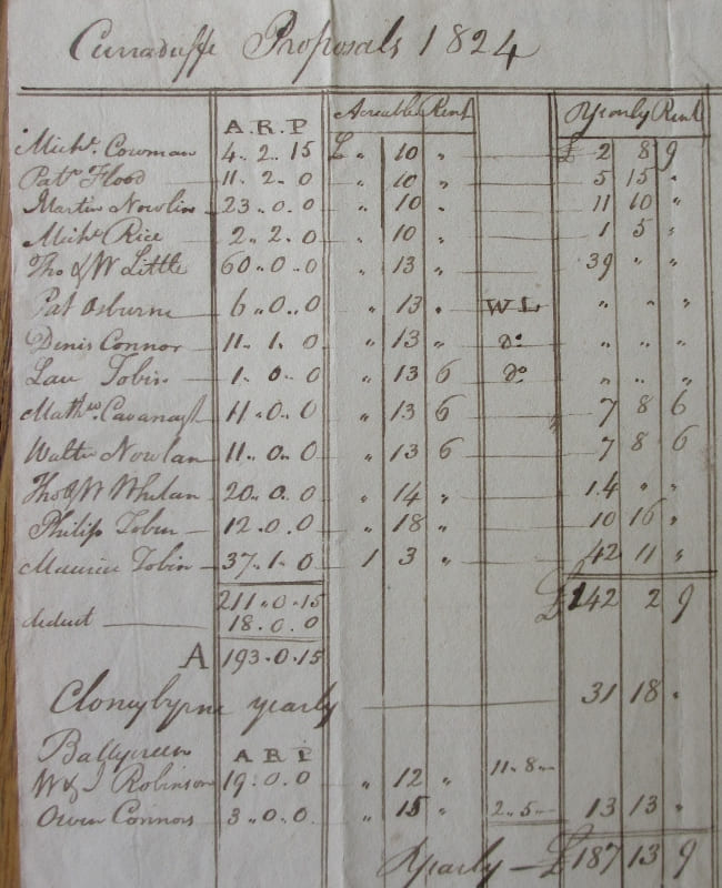 Tenants 1824 Colclough  Estate. NLI Ms 29,758.1
